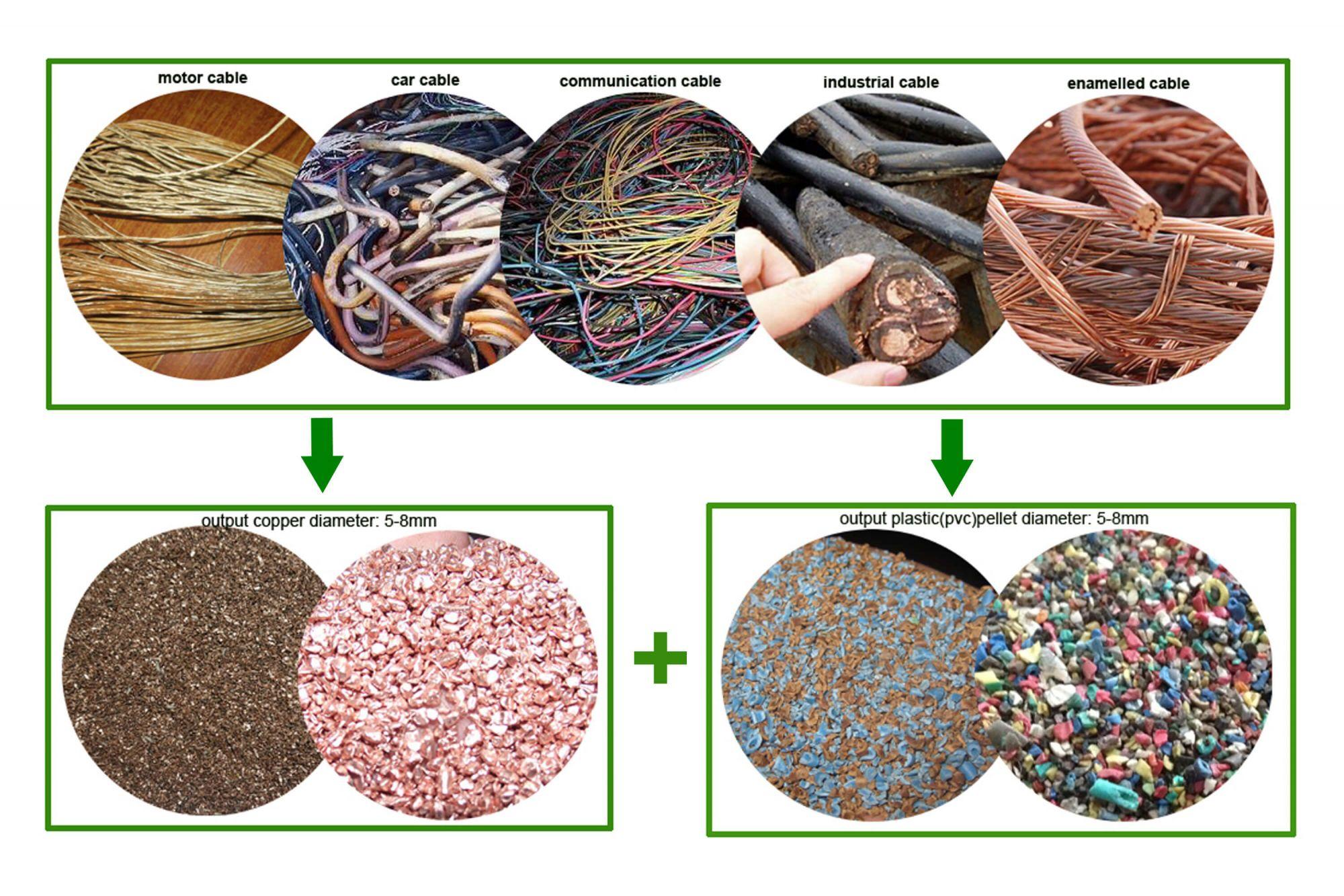 JLF-800&JLF-1200 Waste copper wire recycling line-Jiangsu Jingliang ...